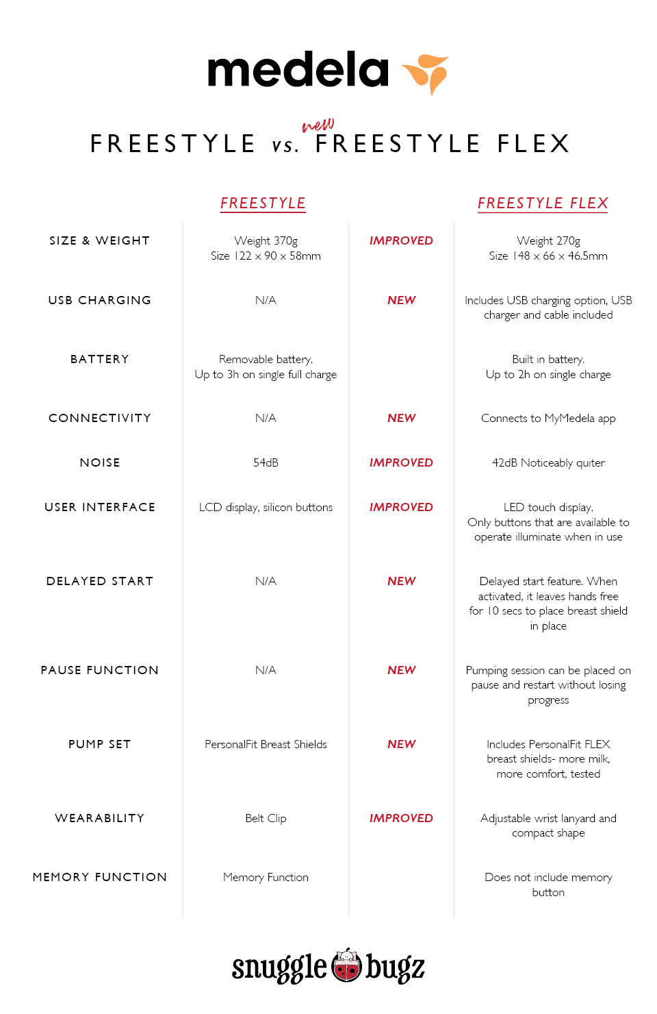 medela-freestyle-flex-vs-freestyle-chart