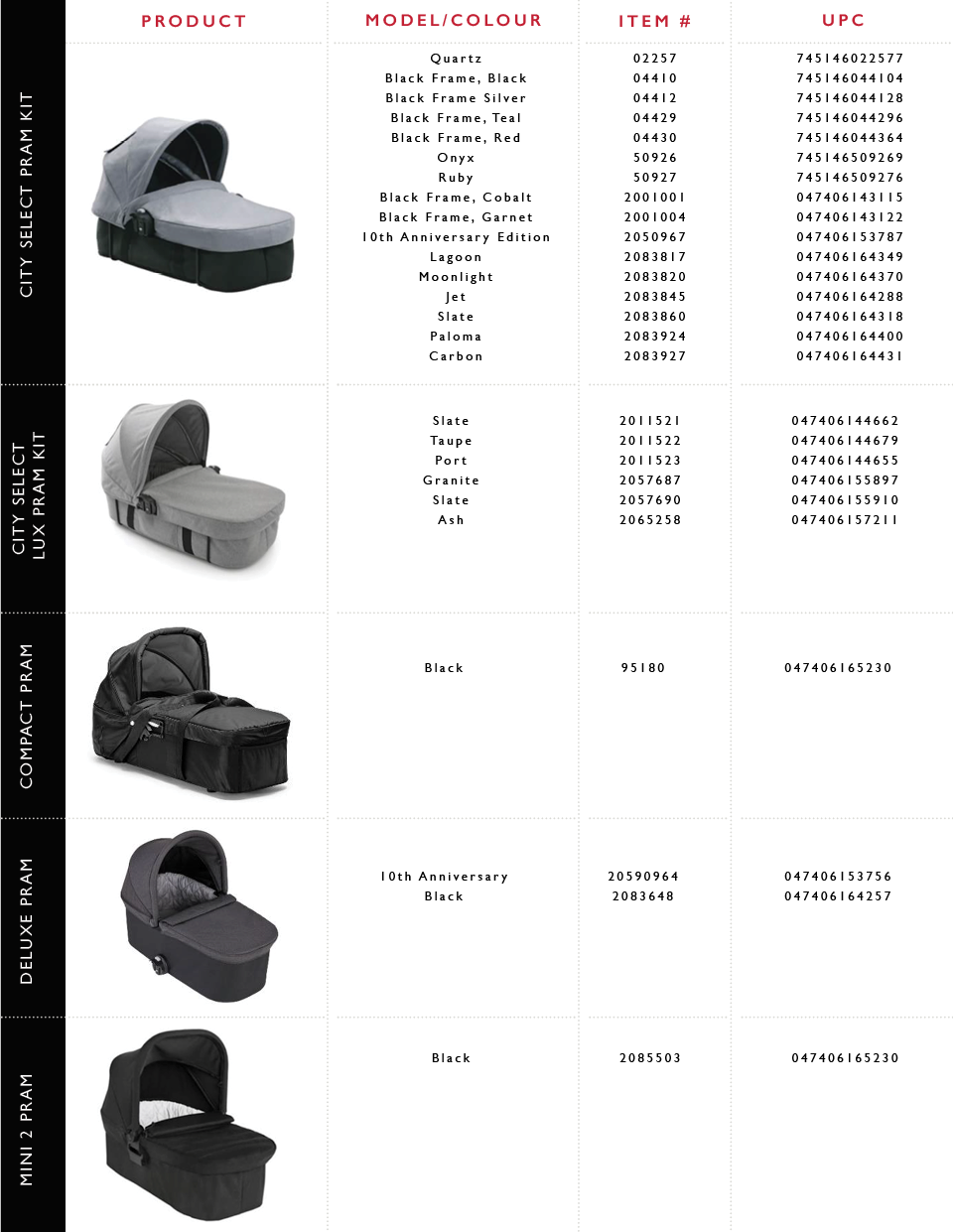 Chart of Baby Jogger Pram and Pram Kit Recall list